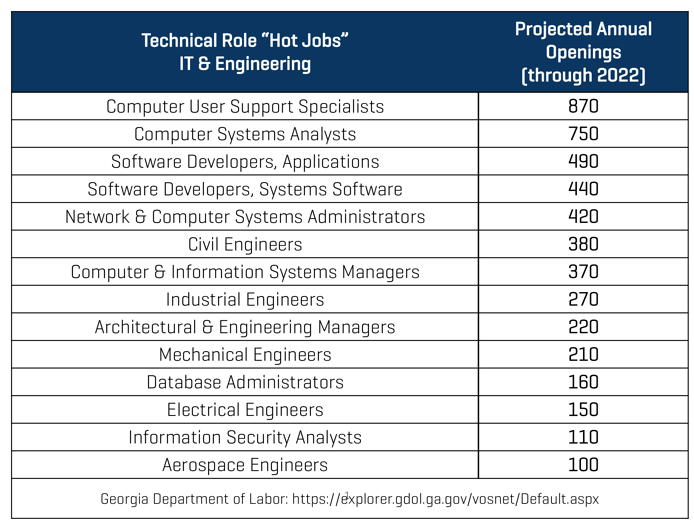 Technical_Professional_Hot_Jobs.png